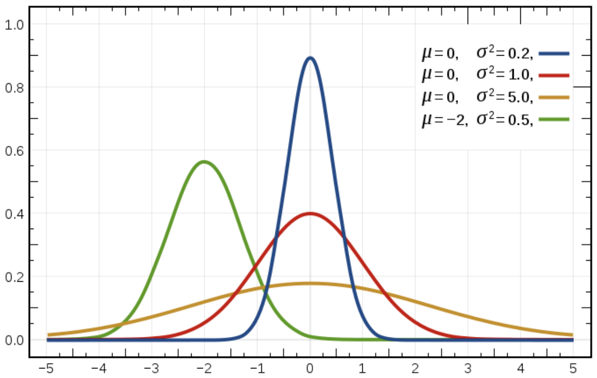 Bell curves with expected value μ and variance σ2