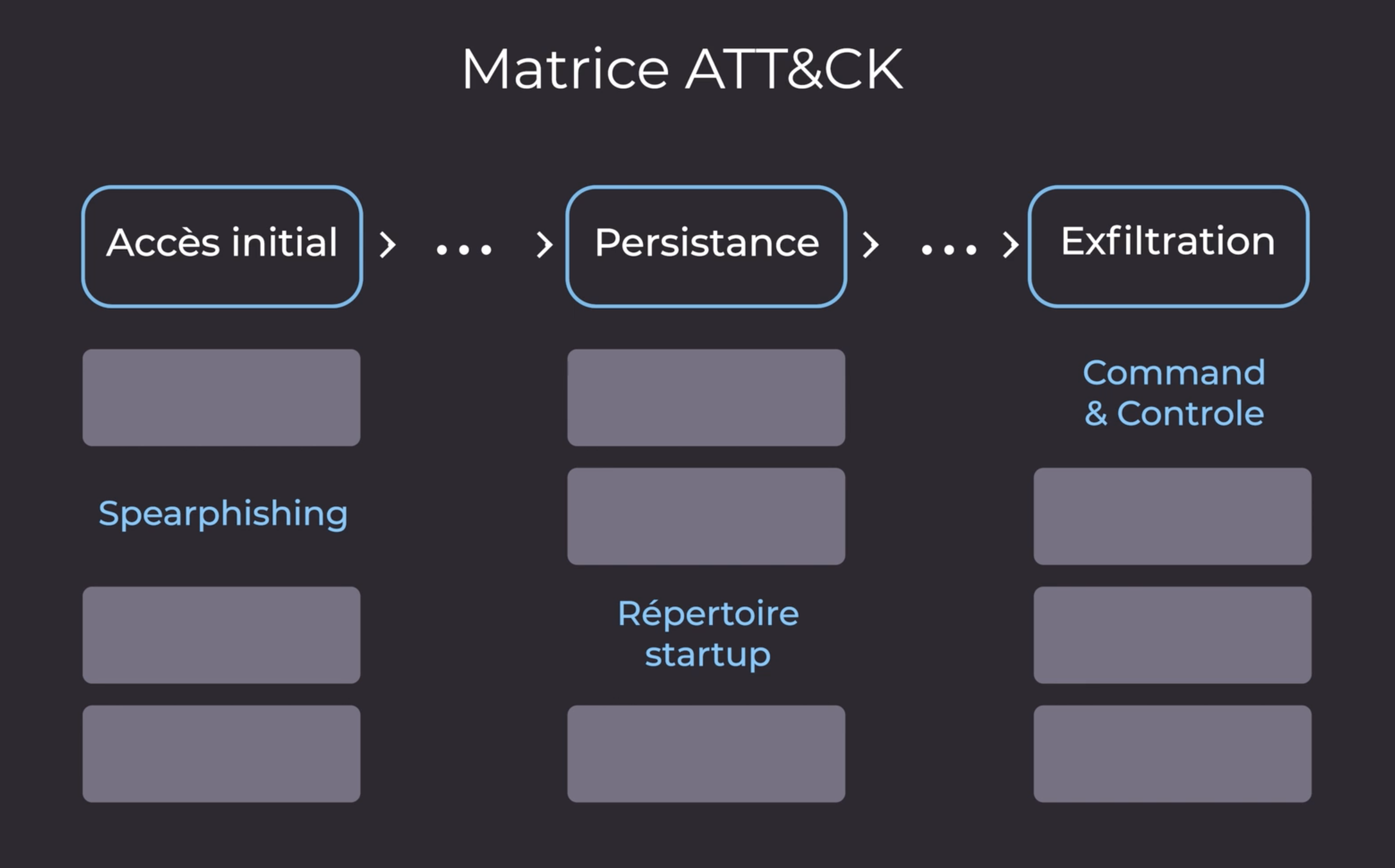 La matrice ATT&CK