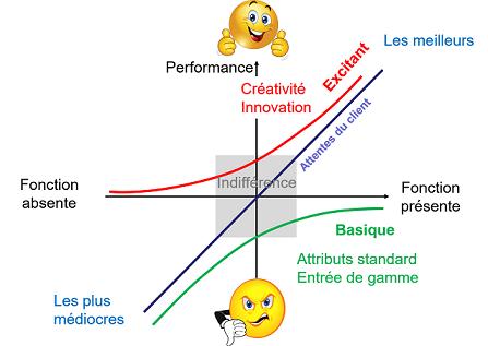 Modèle de Kano pour mesurer le degré de satisfaction des clients