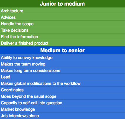 The general skills you'll need to become medium or senior in the Tech Team