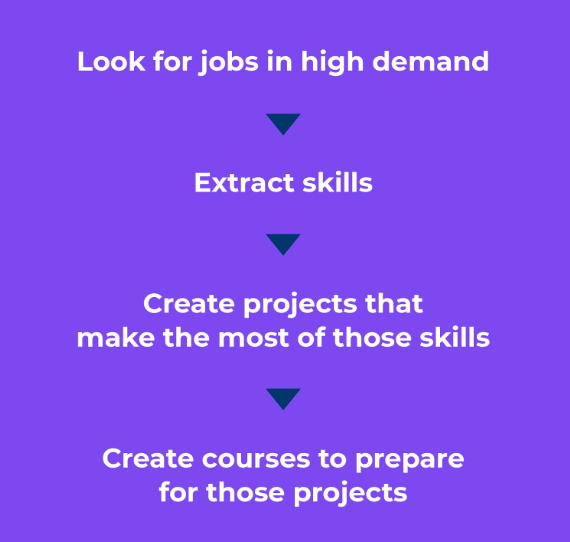 Look for jobs in high demand > Extract skills > Create projects that make the most of those skills > Create courses to prepare for those projects