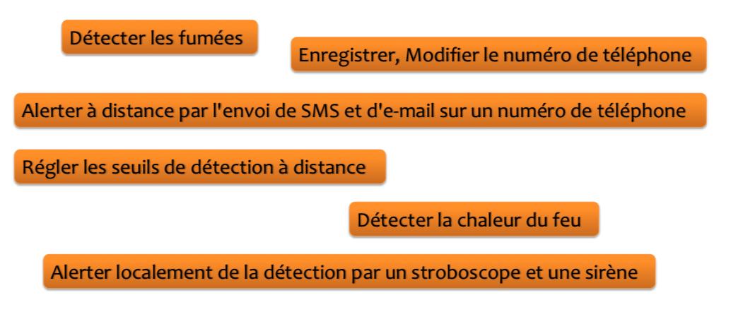 Détecter les fumées. Enregistrer, modifier le numéro de téléphone. Alerter à distance par l'envoi de SMS et d'e-mail sur un numéro de téléphone. Régler les seuils de détection à distance. Détecter la chaleur du feu. Alerter localement de la d