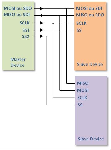 Exemple d'application du bus SPI