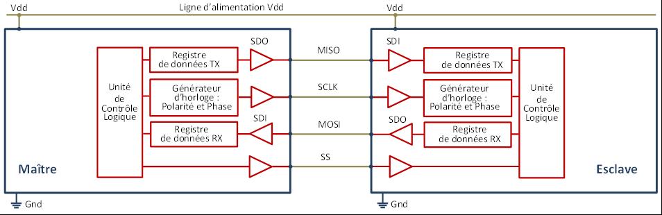 Synoptique de l'interface matérielle interne du bus SPI