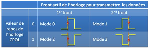 Modes de transmission (1 à 3)