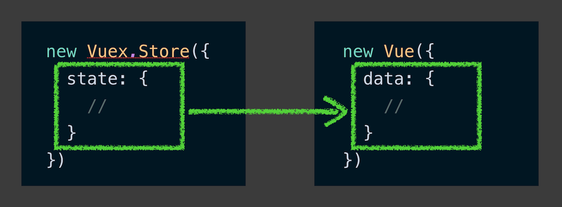 A comparison showing how the state in a Vuex store maps conceptually to the data store in a standard Vue config object.