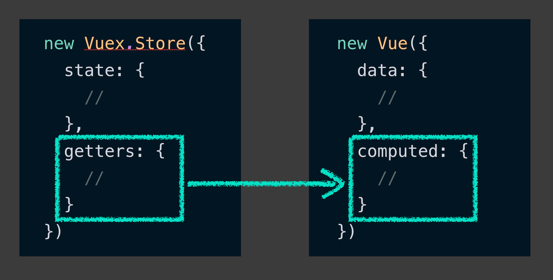 A comparison showing how getters in a Vuex store maps conceptually to the computed property in a standard Vue config object.