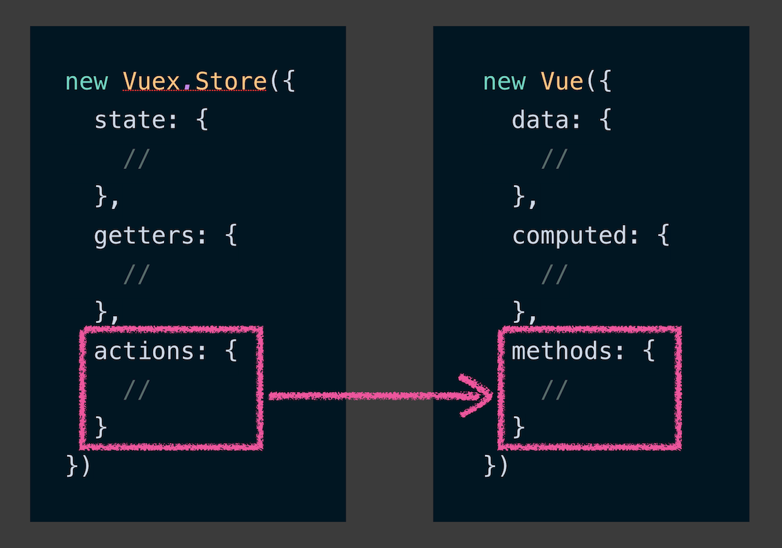 A comparison showing how the actions in a Vuex store are similar to the method property in a Vue instance.