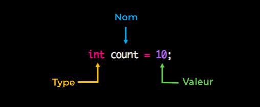 int count = 10 Int est le type.  Count est le nom. 10 est la valeur.