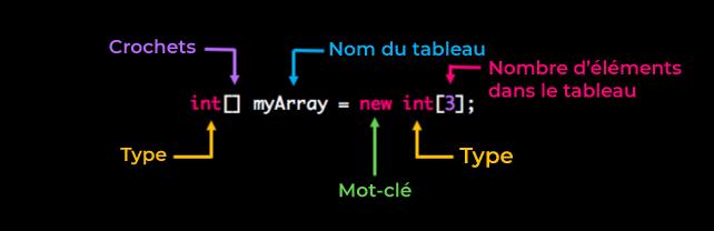 int[] myArray = new int[3];