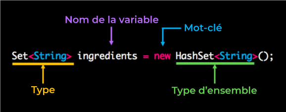 Set ingredients = new HashSet();