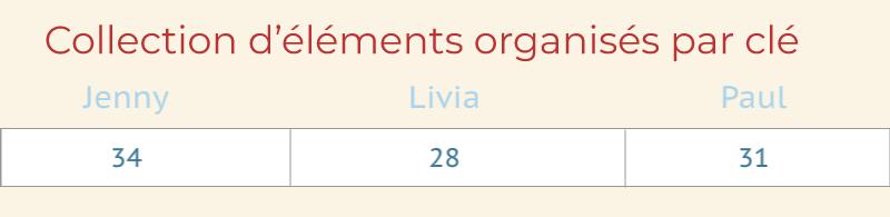 Collection d'éléments organisés par clé : Jenny = 34 Livia = 28 Paul = 31