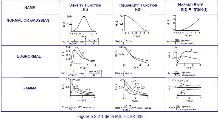 Illustration des différentes courbes