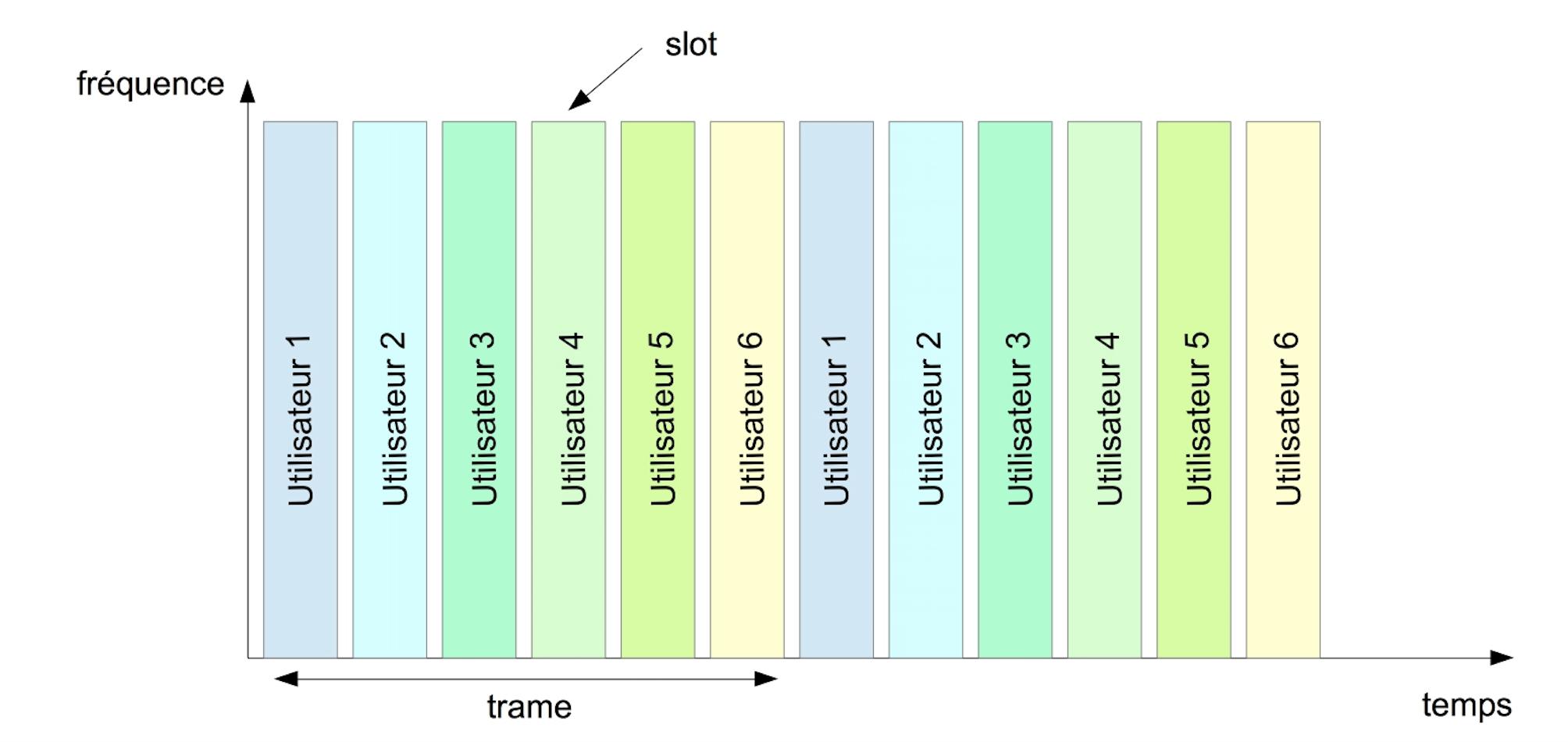 Accès multiple à répartition dans le temps : les utilisateurs utilisent la totalité des fréquences disponibles mais pour un intervalle de temps limité.