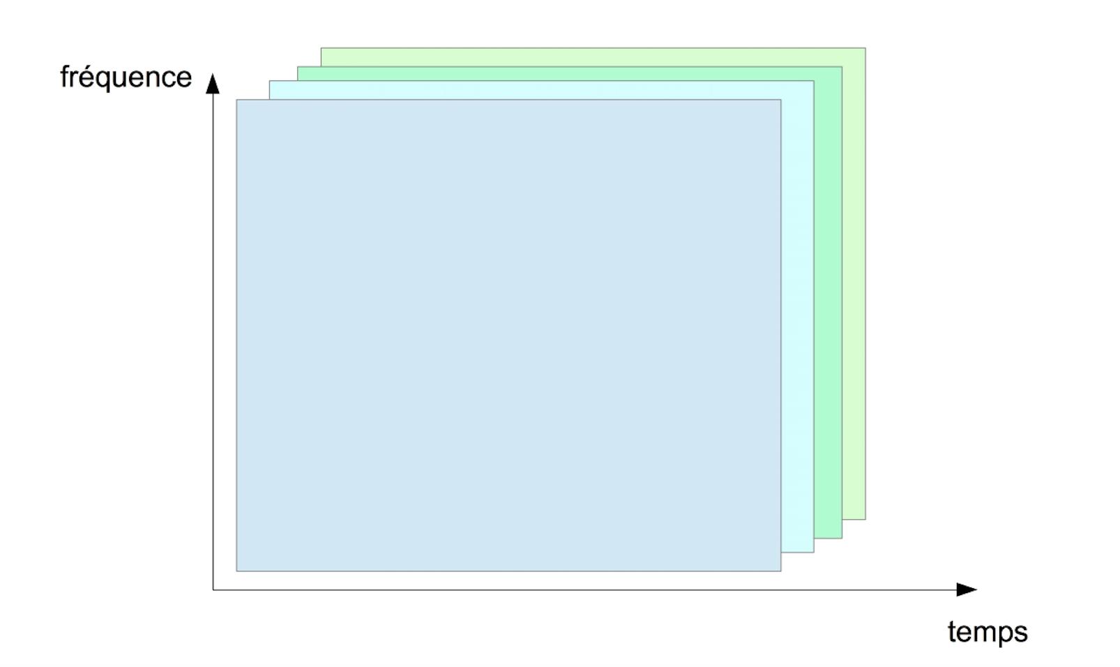 Accès multiple à répartition par code.