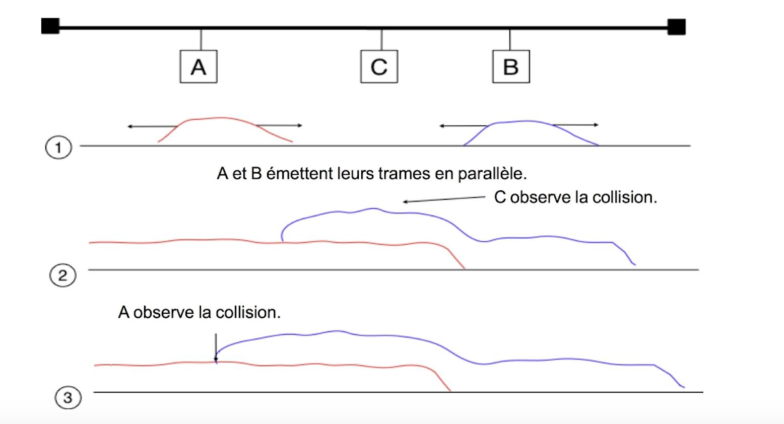 Représentation d'une collision.