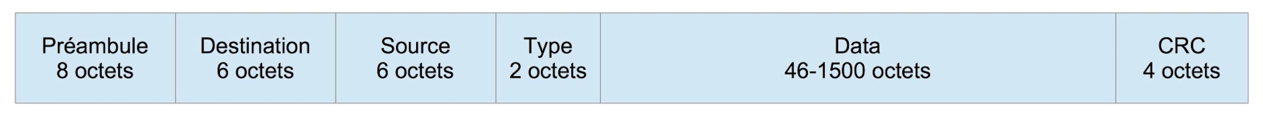Préambule (8 octets), destination (6 octets), source (6 octets), type (2 octets), Data (46-1500 octets), CRC (4 octets).