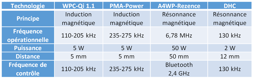 Comparaison des techniques de recharge sans fil étudiées