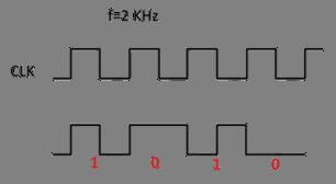 Codage des bits utilisés pour la communication  Emetteur-récepteur