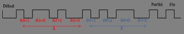 Exemple de la structure d'un octet avec la valeur 0×35 comme donnée.