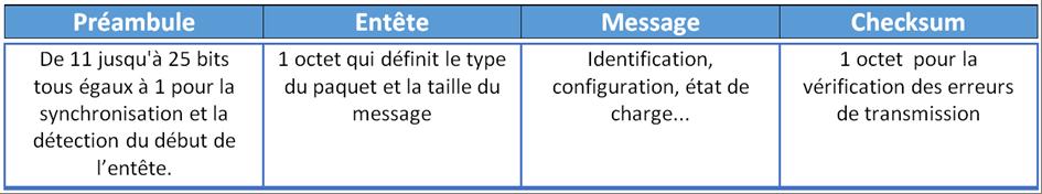 Structure des paquets envoyés par le récepteur Qi