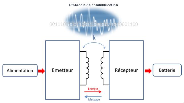 Principe du transfert d'énergie par induction.