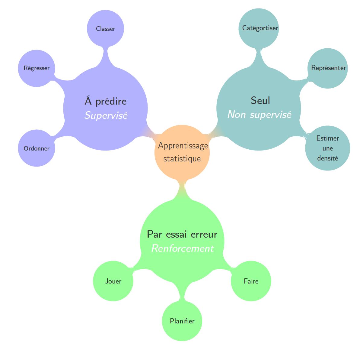 Les trois principales familles de méthodes d'apprentissage et les problèmes associées.