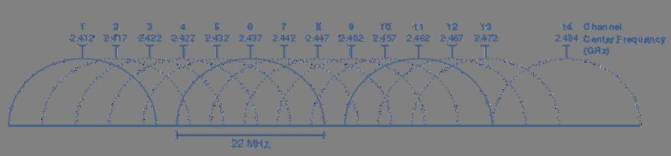 Canaux wifi 2.4GHz