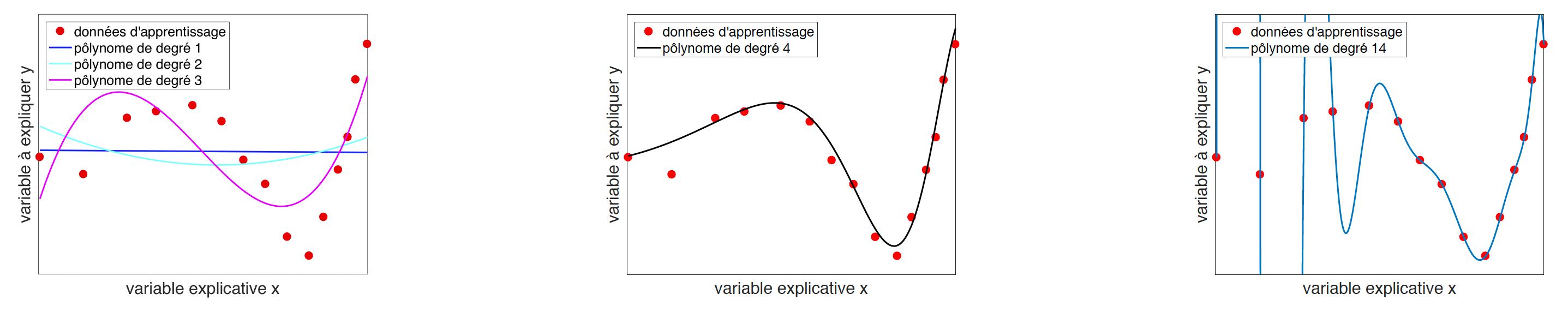 Exemple de sous apprentissage : les modèles considérés ne sont pas assez complexes