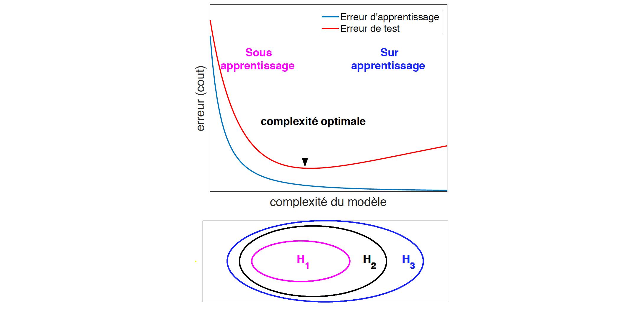 Évolution de la qualité d'un modèle en fonction de sa complexité (haut) et exemples d'ensembles de modèles emboités de complexité croissante (bas).