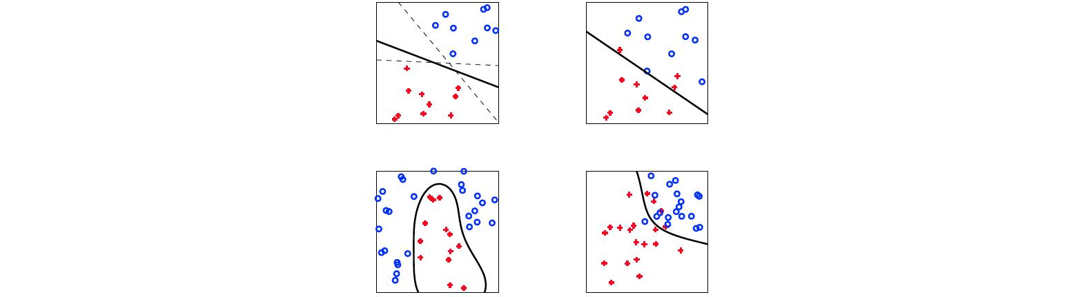 Exemple de problèmes jouets de classification binaire (à deux classes). L'appentissage permet, à partir d'exemples (les points rouge et bleu) de trouver une frontière de classification (le trait noir) séparant les bleu des rouges.
