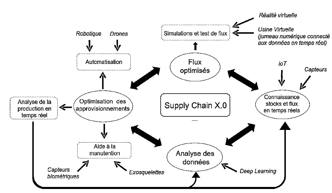 Évolution de la supply chain (Source : Enseigner l'usine du futur - CESI)