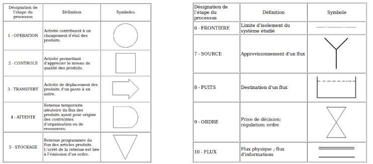 Symboles d'analyse du déroulement (à gauche) et symboles de flux et destinations (à droite) (Source : Lean Sigma Wiki.com)