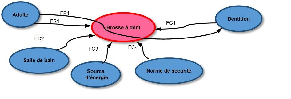 Exemple : brosse à dent électrique (analyse partielle)