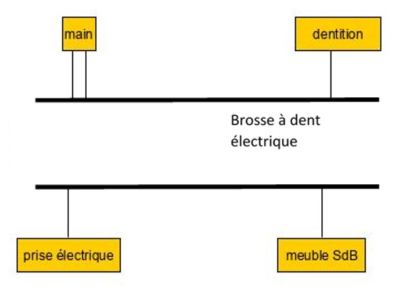 Exemple : brosse à dent électrique simplifiée