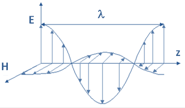 Représentation d'une onde électromagnétique se propageant dans la direction de l'axe z