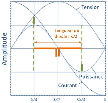 La puissance délivrée par une antenne se situe à ¼ de sa longueur d'onde