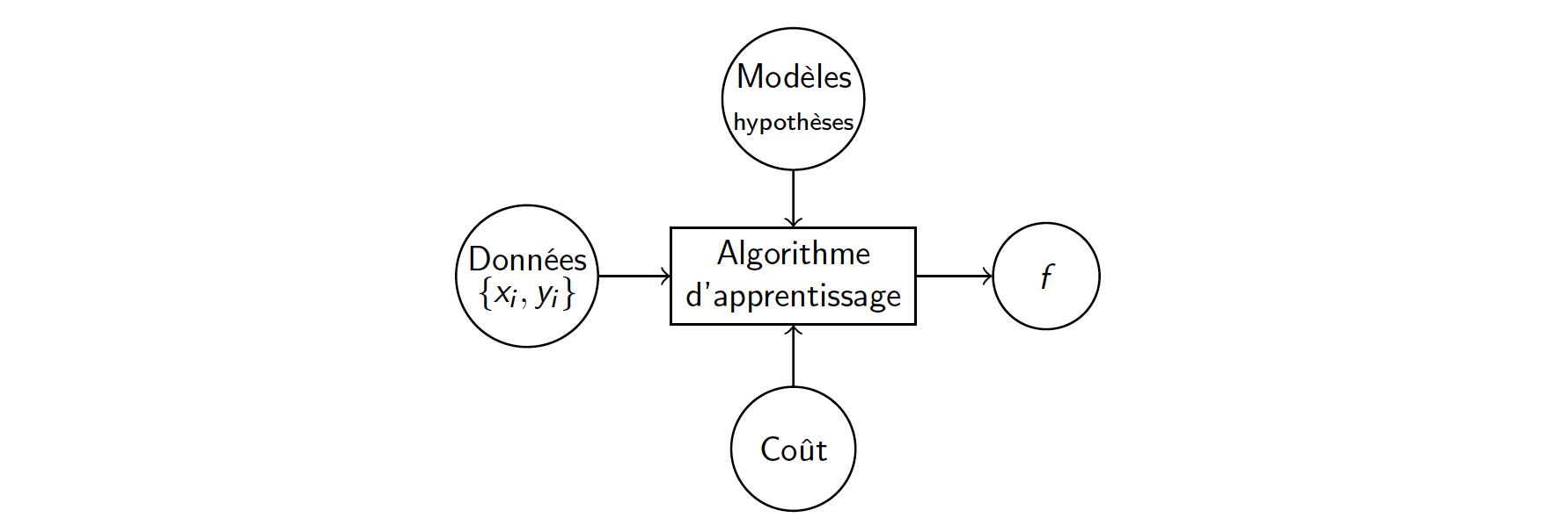 Schéma fonctionnel de l'apprentissage. Du point de vue fonctionnel, un algorithme d'apprentissage prend en entrée trois composants : des données, un coût et un ensemble d'hypothèses. En sortie il rend une fonction (nécessairement choisie parmi l'e