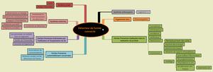 Carte mentale du détecteur de fumée connecté