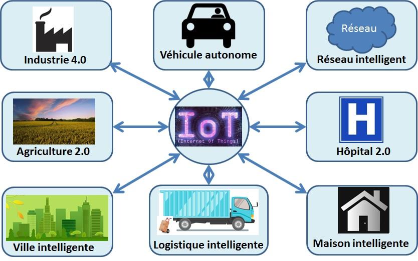 Les services de l'IoT - Source Atomas 42 - Wikimedias Commons
