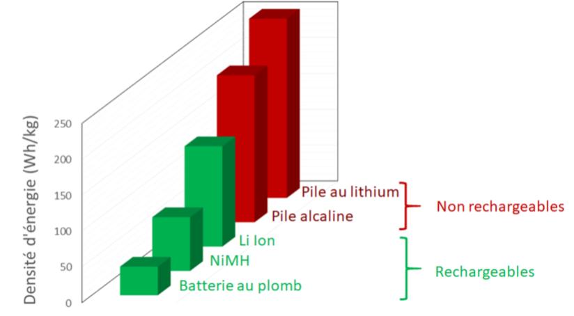 Comparaison des énergies massiques des piles et batteries