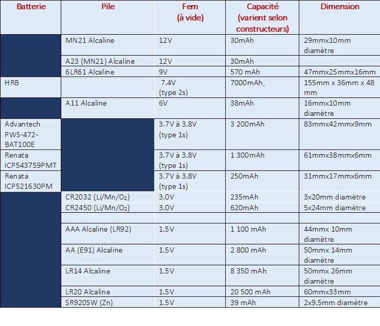 Comparaison des caractéristiques des batteries et piles