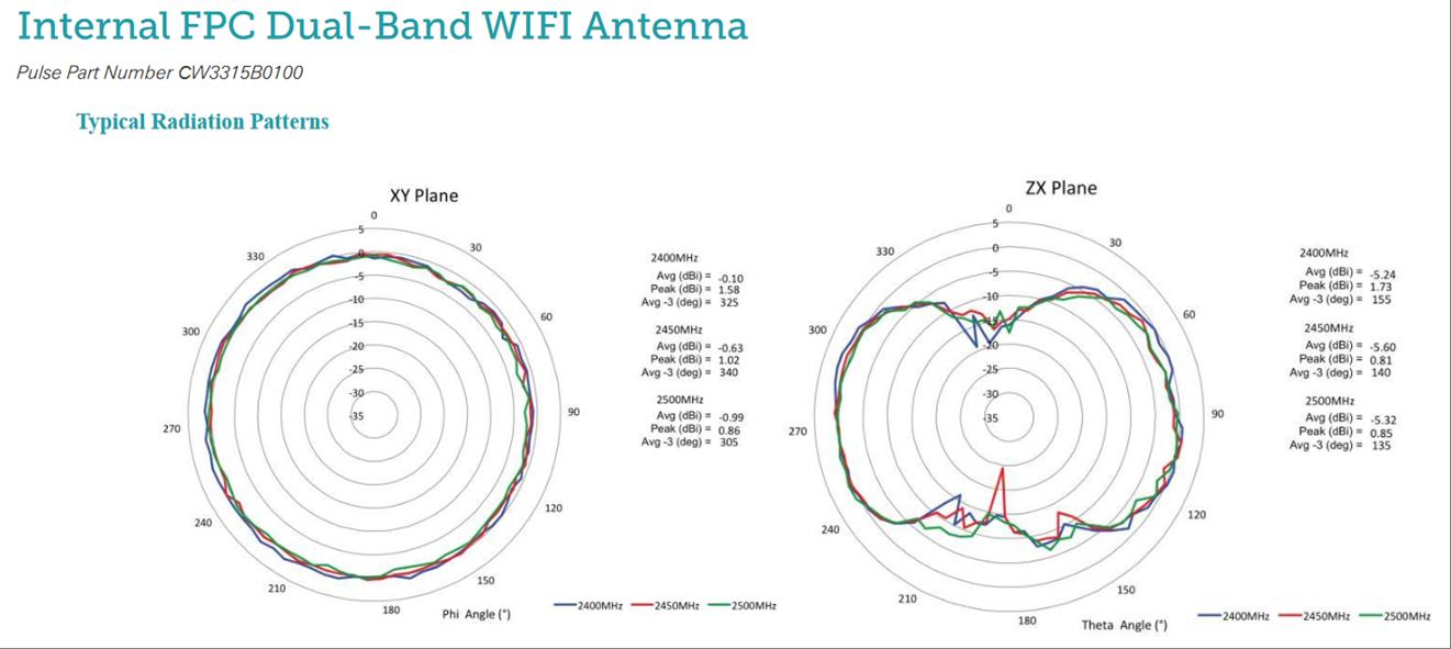 Diagramme de rayonnement  Source : http://antennas.pulseelectronics.com/files/uploads/2017/11/Internal-FPC-Dual-Band-WIFI-Antenna-CW3315B0100.pdf