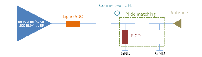 Configuration du Pi de matching en court-circuit