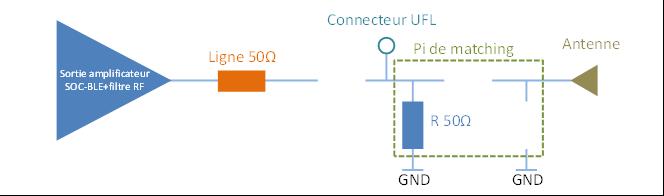 Configuration du Pi de matching accordé à 50 Ohm