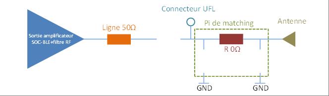 Configuration du Pi de matching en liaison directe avec l'antenne