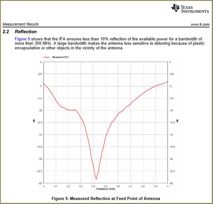 Coefficient de réflexion S11 - Source : http://www.ti.com/lit/an/swru120d/swru120d.pdf