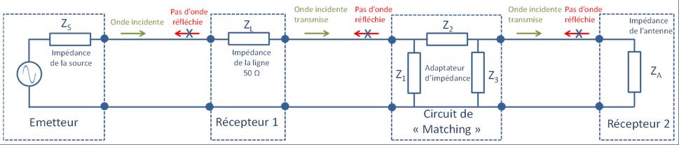 Le circuit de matching doit être localisé entre la ligne RF et l'antenne