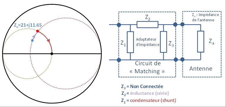 Planification du circuit de matching