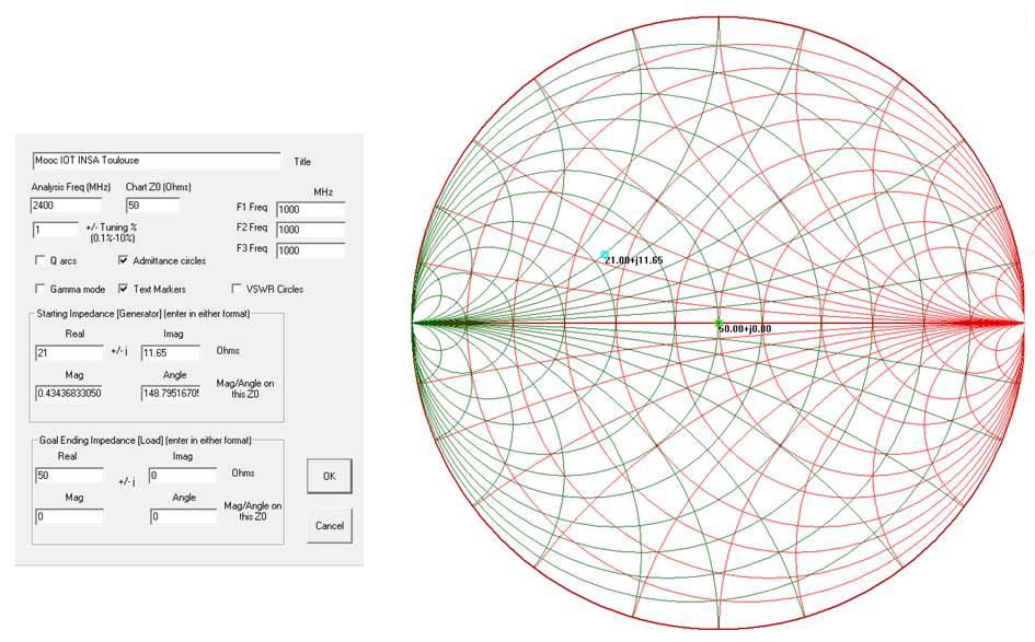 Etape de configuration : fréquence de travail, point d'impédance initial